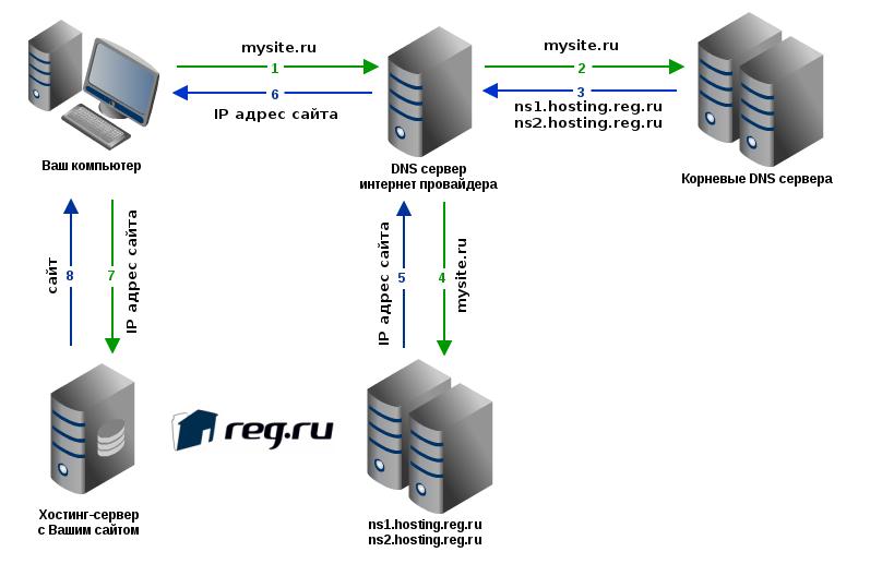 reinforce internet dns secur - 808×528