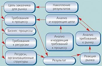 Системный менеджмент