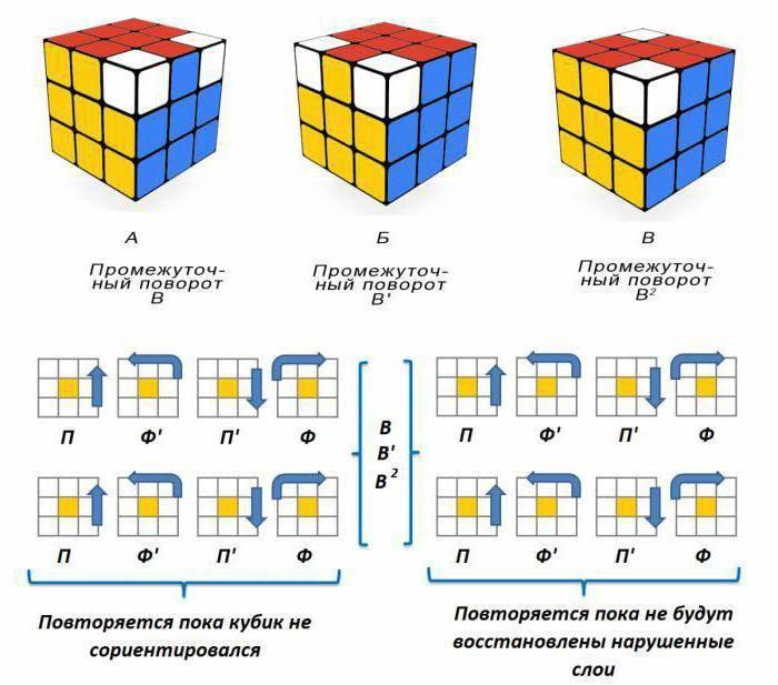 Как собрать все стороны кубика рубика