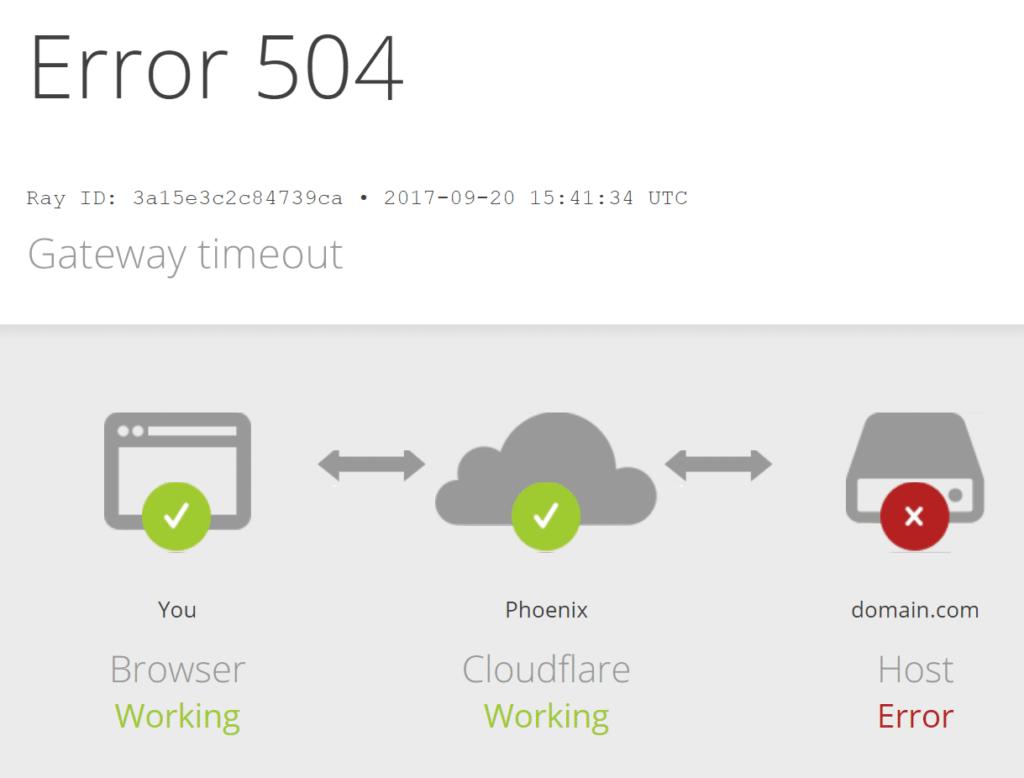 Что означает ошибка 504 gateway time out