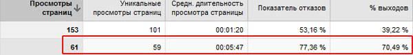 Google ru analytics