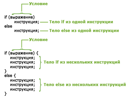 If в php