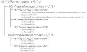 Семантика html