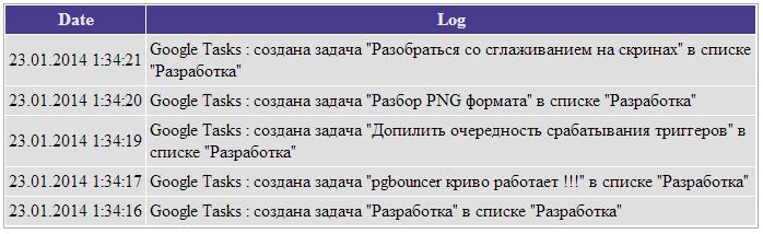 Гугл задачи