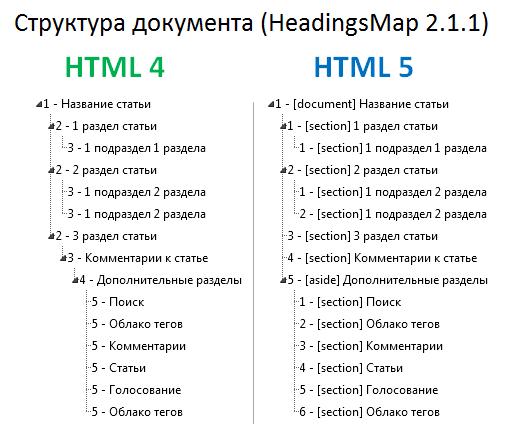 Html5 структура страницы