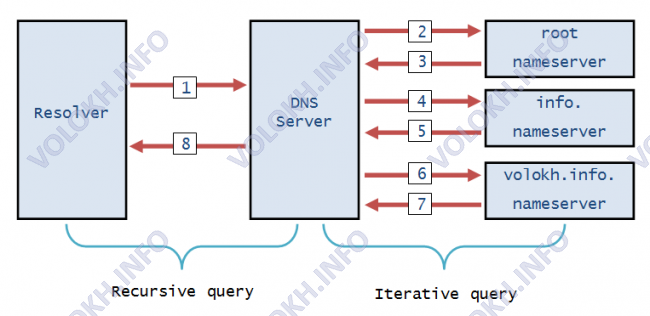 Recursive and iterative DNS query