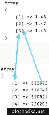 Php in array