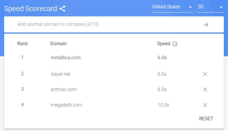 Гугл скорость загрузки страницы