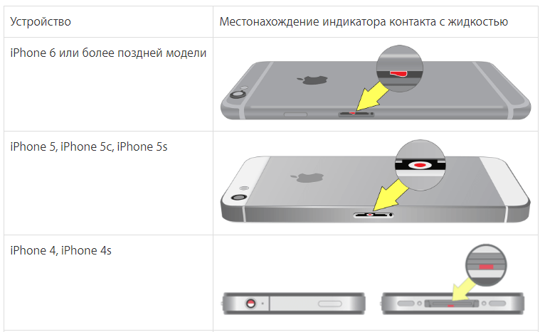 Что делать если в айфон попала вода