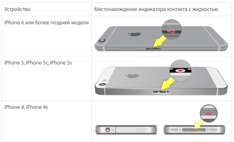 Попала вода в динамик iphone