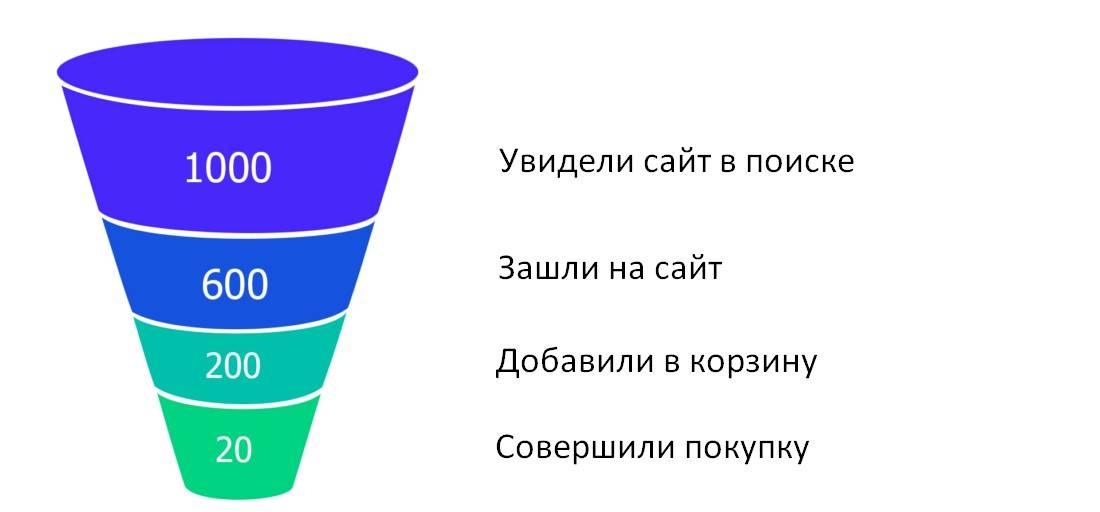 Как узнать конверсию сайта