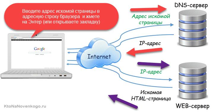 reinforce internet dns secur - 715×378