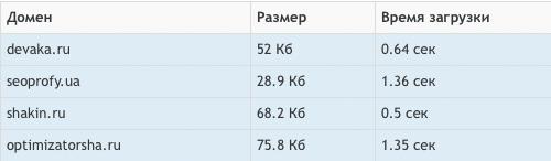 Проверить скорость ответа сервера