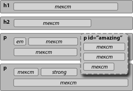 Обтекание картинки текстом html css