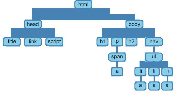 Начало html