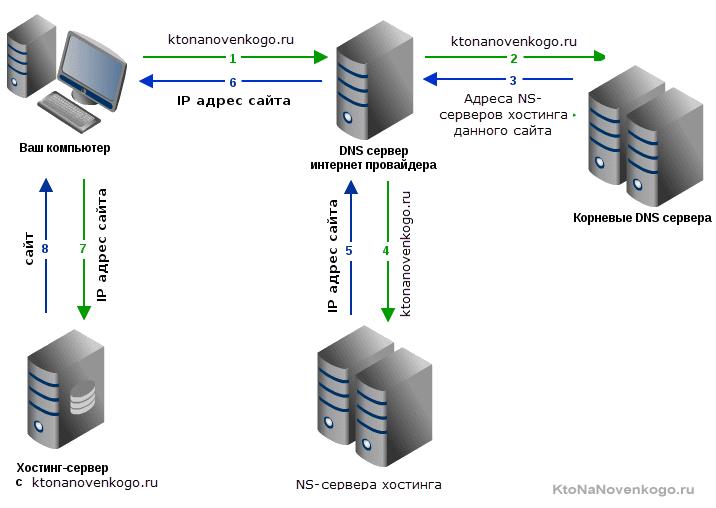 Dns домена
