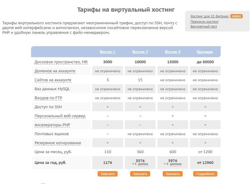 Тарифы на виртуальный хостинг