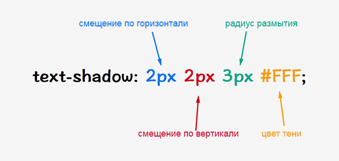 Text shadow css