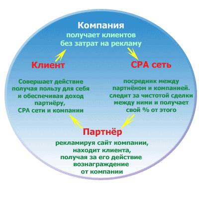 заработок на CPA: как действует схема