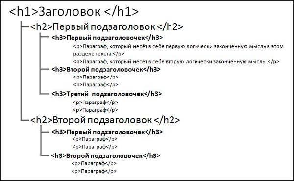 Структура заголовков