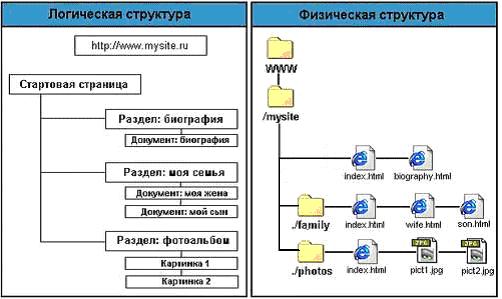 Структура сайта в виде схемы