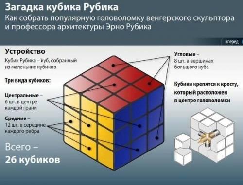 Кубик рубика схема сборки видео