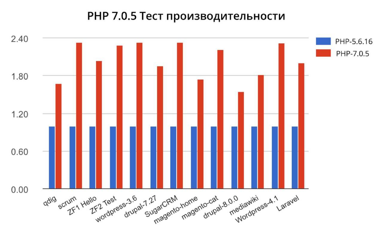 php 7 vs php 6