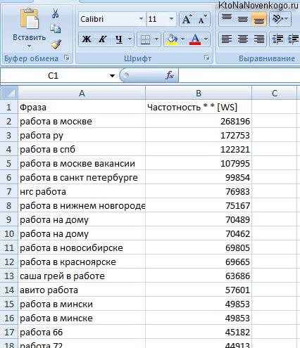 Статистика ключевых слов