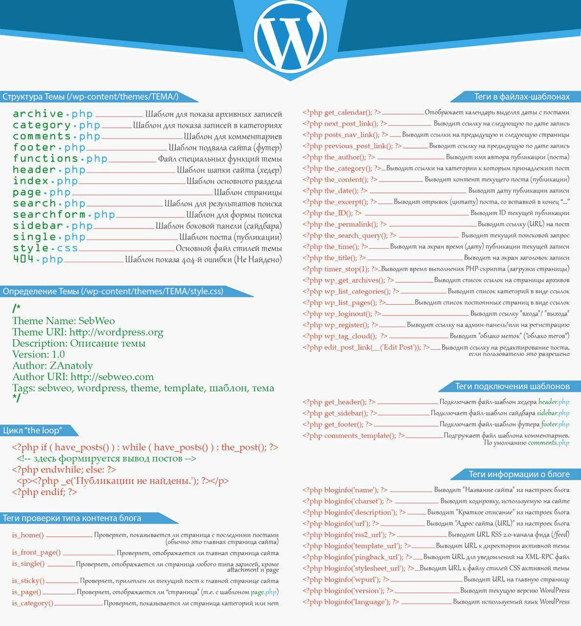 Структура wordpress