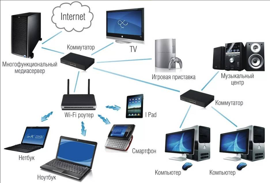 Виды компьютерных сетей