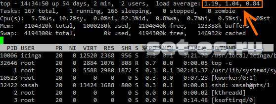linux load average centos