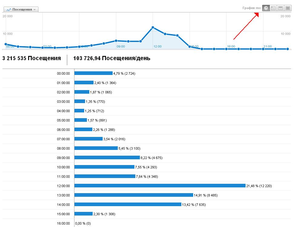 Яндекс метрика и гугл аналитикс