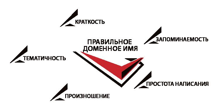 Домен 1 уровня