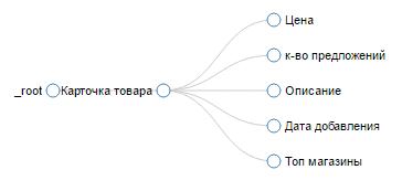 План обхода показывает логику парсинга