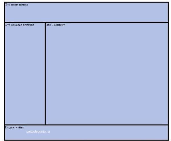 Команды для html в блокноте