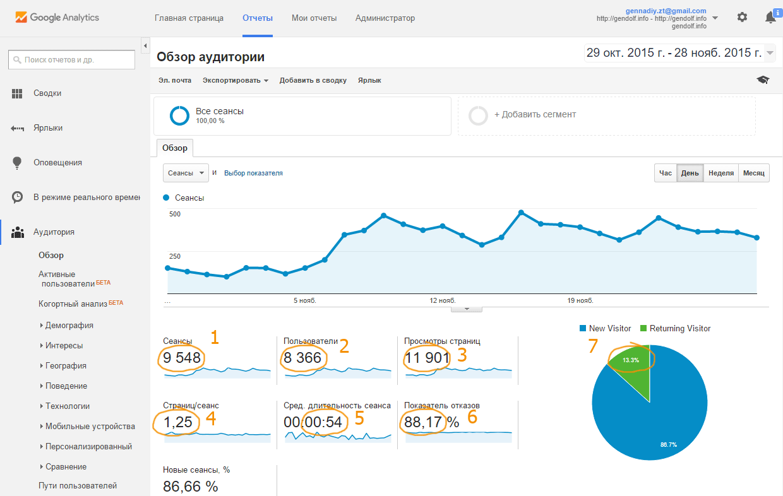 Анализ сайта google